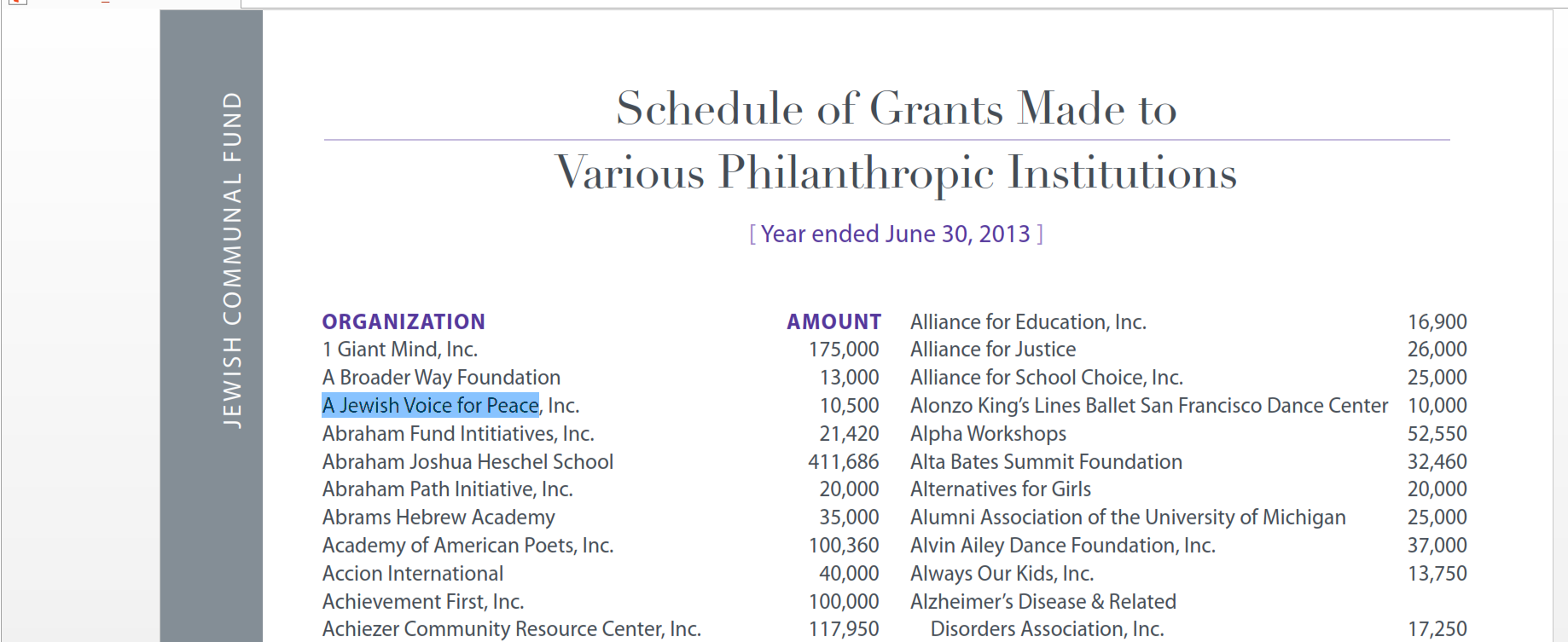 Jewish Communal Fund 2013 annual report showing donation to A Jewish Voice for Peace, on the Anti-Defamation League's Top 10 Anti-Israel groups.